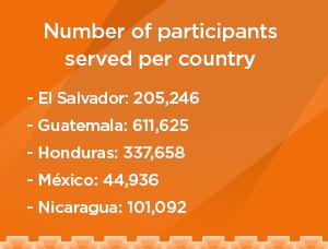 Number of participents served per country. El Salvador: 205,246, Guatemala: 611,625, Honduras: 337,658, Mexico: 44,936, Nicaragua: 101,092