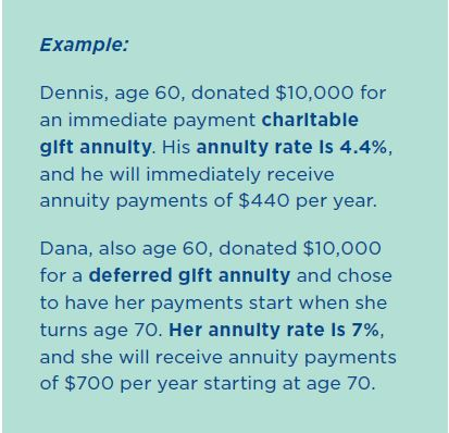 With a deferred gift annuity, the annuity rate is based on the annuitant's age when payments begin. You can establish a deferred gift annuity for you and a ...