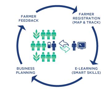 Farmbook Suite infographic