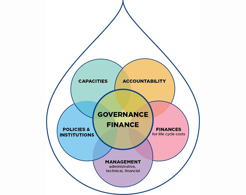 Finance and government water page