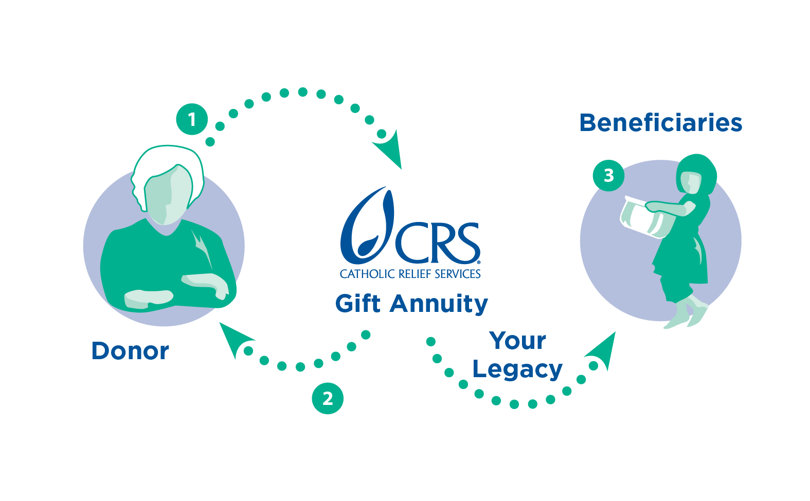 ... a charitable gift that helps CRS serve poor and vulnerable people overseas, and guarantees a fixed lifetime income for you and/or someone you designate ...