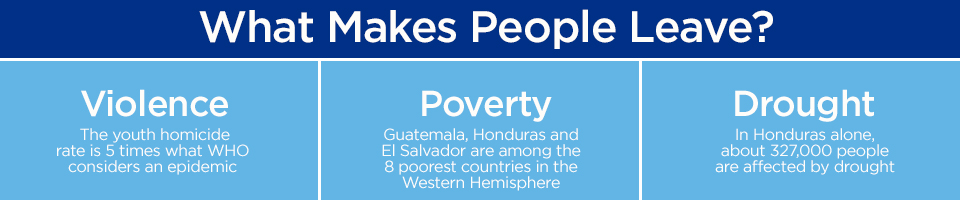 What makes people leave Central America? Violence, poverty and drought.